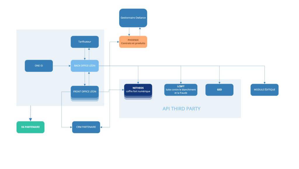 CNP - Ecosysteme et Userflow macro (1)